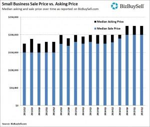 2015Q2_Small_Business_Sale_Price_vs_Asking_Price