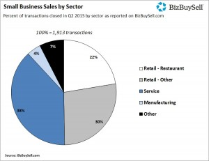 2015Q2_Small_Business_Sales_by_Sector
